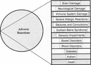 adverse reactions